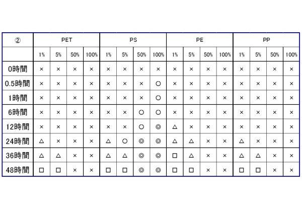 ハッカ油 材質結果表